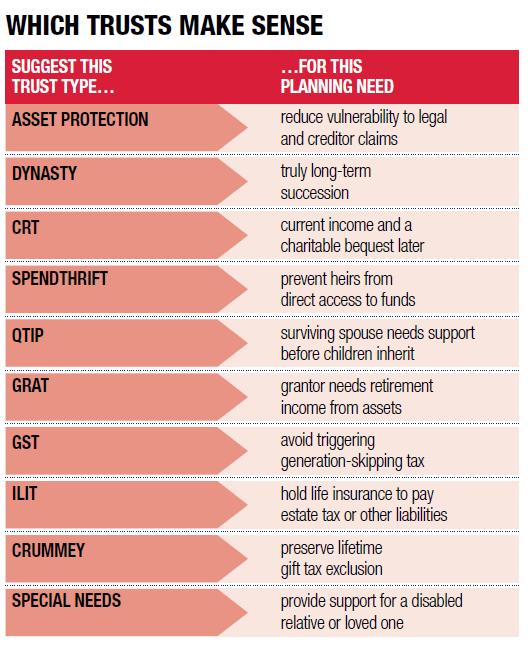 Which trusts make sense
