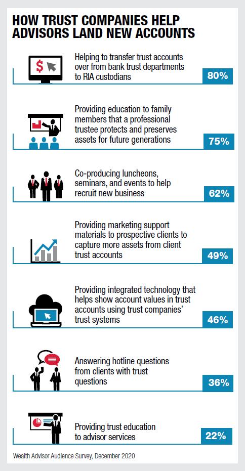 Advisor Friendly trust companies help advisors land new accounts